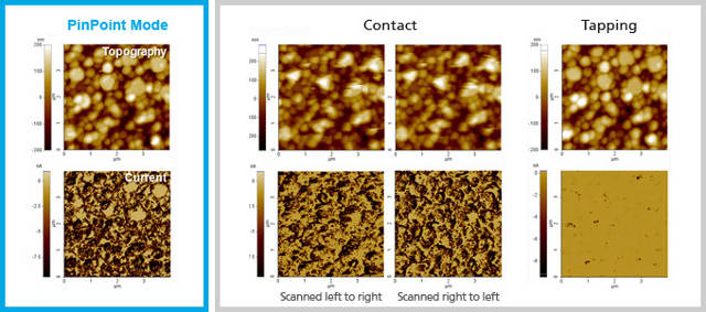 The comparison of conductive AFM images of ZnO nanorods show that the conventional contact conductive AFM may have a higher current measurement than tapping conductive AFM, but its resolution is compromised as the tip wears out in contact mode topography. The new PinPoint conductive AFM shows the best of both higher spatial resolution and optimized current measurement.