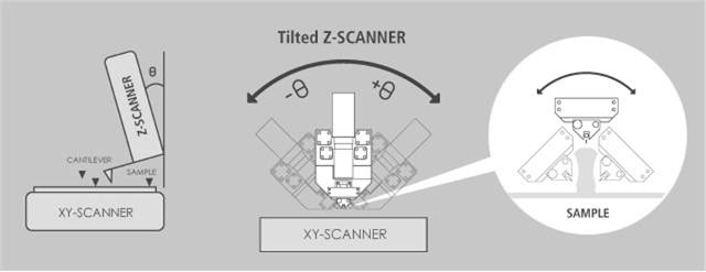 Decoupled XY and Z scnning system; 3D FM using tilting Z scanner.