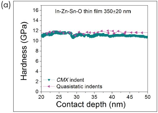(a) Hardness and (b) reduced modulus with contact depth in indium-zinc-tin oxide (In-Zn-Sn-O) thin film measured with quasistatic indentation and dynamic indentation.