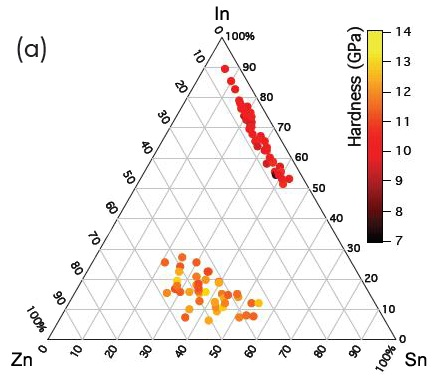 (a) Hardness and (b) reduced modulus of two In-Zn-Sn-O thin film combinatorial libraries deposited on glass substrate using RF magnetron co-sputtering from three different ceramic targets of In2O3, ZnO, and SnO2.
