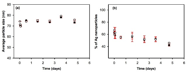 Evolution of (a) the average particle size and (b) the proportion of particulate silver as a function of equilibration time in pure (l) and surface (o) waters. Waters were spiked with 80nm citrate-coated nAg, and the total metal concentrations were equal to 72.2 and 72.4 ng L-1 in DI water and surface water, respectively.
