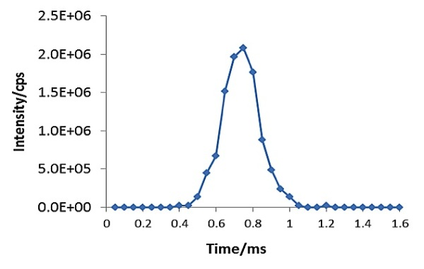Signal of a single silver nanoparticle captured by SP-ICP-MS. Data acquired at 50µsec dwell time and zero quadrupole settling time.