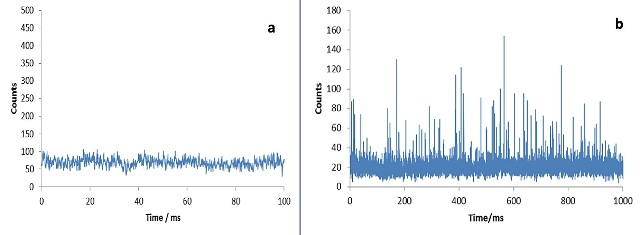 (a) Continous signal from dissolved ionic silver; (b) raw data of sample containing AgNPs.
