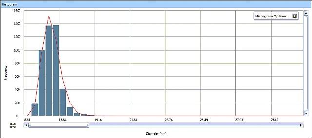 Sample #1 size distribution histogram from Syngistix Nano Application Module.