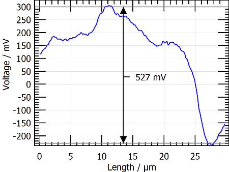Quantitative analysis from AFM data