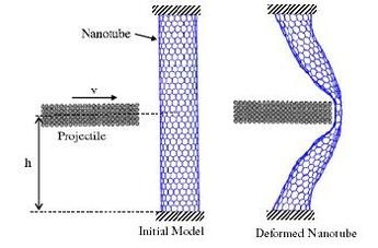 The molecular dynamics model of a carbon nanotube subjected to ballistic impact. (a) The initial model, (b) A deformed (18, 0) nanotube at its maximum energy absorption.