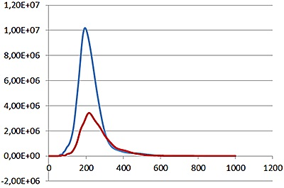 Comparison of labelled (red line) and non labelled (blue line) particle concentrations.