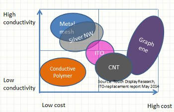 omparison of the various nanomaterials competing in the ITO replacement space.