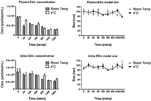 The modal size and concentration data for both plasma and urine- derived exosomes for various incubation times when stored at 4°C or at room temperature.