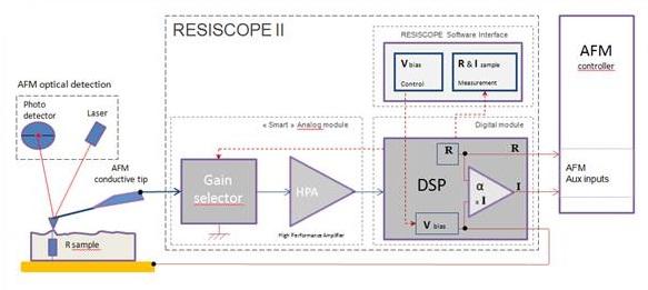 ResiScope II principle