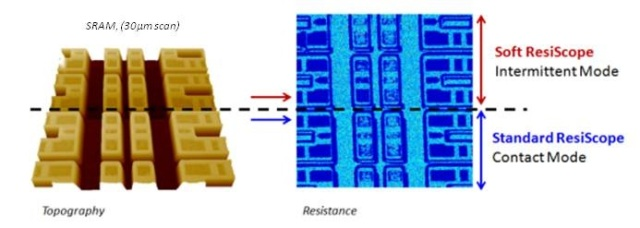 """Resistance measurements with """"Soft ResiScope"""" mode (red area) compare with contact mode (blue area) on SRAM sample."""
