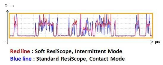 Cross section analysis on resistance measurements shows identical results between Soft and Standard ResiScope modes.