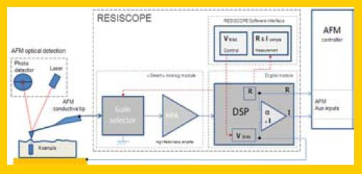 Resiscope principle