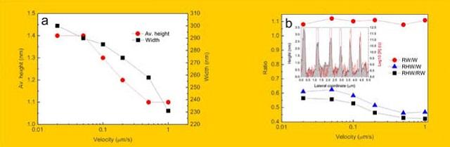 (a) average height and width of the oxide lines obtained by LON of titanium film as a function of the tip velocity; (b) oxide line width ratios obtained from the topographic (W), resistive (RW) and high resistive (RH) measurements. Inset: topographic (black) and resistance (red) transversal profiles of the oxide lines.
