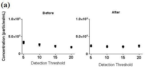 Concentration data showing the influence of camera level and detection threshold setting before and after Concentration Measurement Upgrade. a) 100nm PSL sample recorded at a single camera level then analysed at different detection thresholds and b) 100nm PSL sample recorded at varying camera levels and analysed at a single detection threshold.