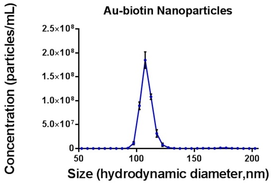 Size distribution profile of gold-biotin nanoparticles measured under a constant flow of 50. Only data from light scatter mode are shown as the unlabelled particles did not exhibit a fluorescent signal.