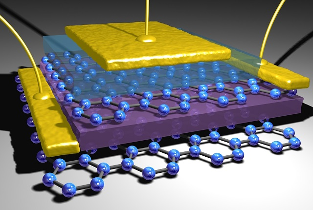 Tunnelling transistor based on vertical graphene heterostructures. Tunnelling current between two graphene layers can be controlled by gating.