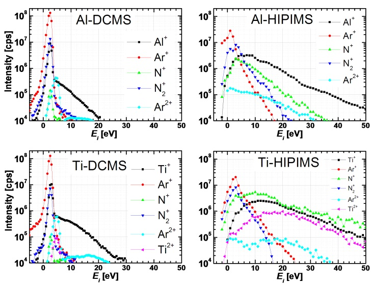 Ion energy distribution functions (IEDFs) obtained with PSM003 mass spectrometer from Hiden Analytical, UK. Data are presented for Al and Ti targets operated in both DCMS and HIPIMS modes.