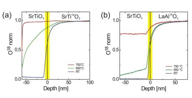 a) 18O SIMS depth profile of SrTiO3 on SrTi18O3 grown at