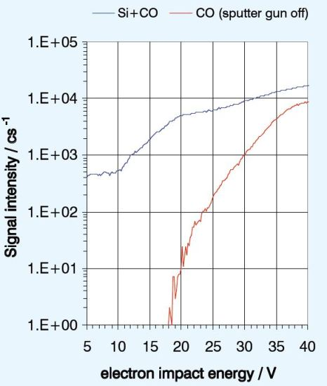Use of electron energy allows efficient selection of the Si signal.