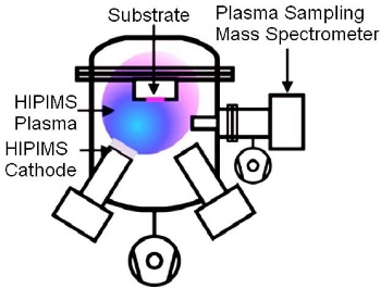 Schematic of the HIPIMS setup, the cathode used was Ag and the substrate polyester.