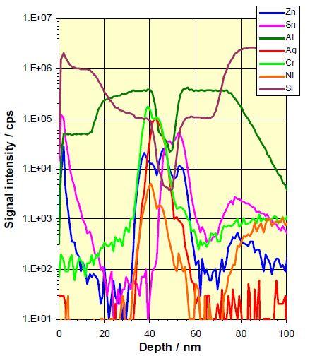 SIMS depth profile of a low-e glass sample.