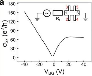 Conductivity of graphene.