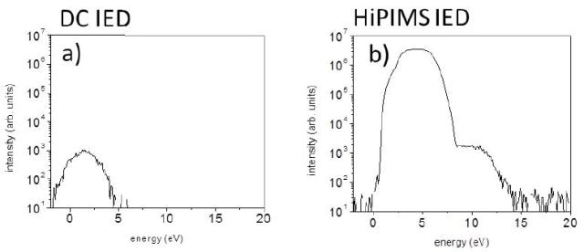 Au+ ion energy distributions measured for (a) dc and (b) HiPIMS processing conditions.