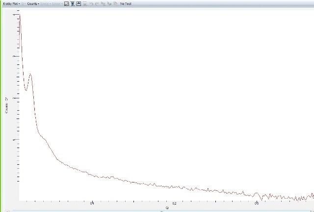 Kratky plot of background-subtracted data.