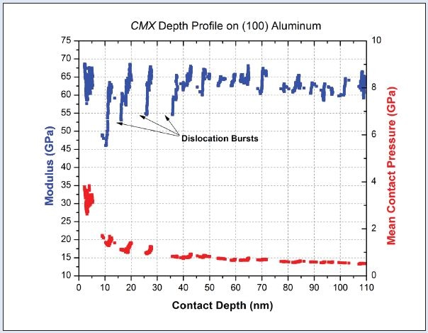 A CMX depth profile on (100) Aluminum from 2nm-110nm. Discontinuities in the data are due to dislocation bursts occurring during the nano-mechanical test.