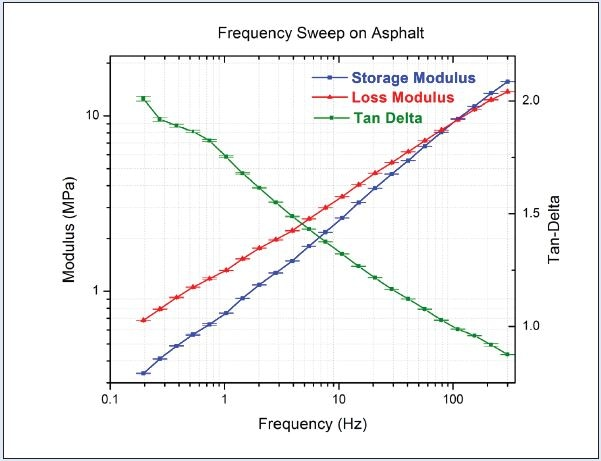 """A 0.2 Hz - 300 Hz frequency sweep measurement on asphalt. The viscoelastic behavior changes from a dominant viscous, liquid-like (E""""/>E"""