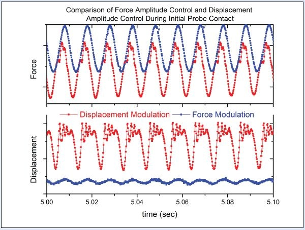 Force and displacement data of a 100 Hz oscillation recorded at a 6 kHz data acquisition rate. Hysitron