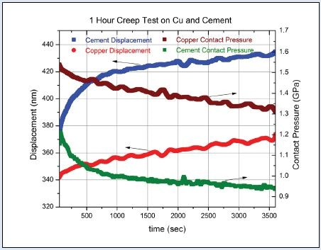 One hour creep test on copper and cement using the reference frequency creep testing technique.