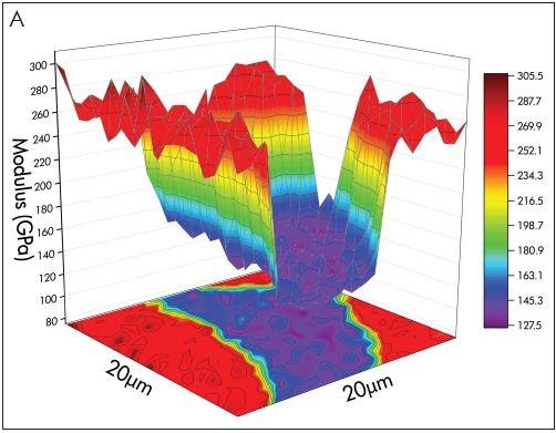 (A) Ceramic matrix composite modulus map - 400 measurements in 67 seconds. (B) Ceramic matrix composite modulus distribution statistics.