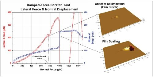 Representative data from a nanoscratch test showing how the critical load was determined.