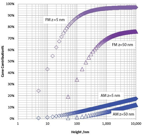 "The contribution of the tip cone integrated up to height h over total electric force (blue) and electric force gradient (purple) are plotted versus height from tip end for a SCM-PIT probe. Geometries are: cantilever 225 µm long, 30 µm wide, tip 10 µm tall, and cone half angle of 22.5°. The ""BLUE"" plots are electric force at tip-sample separation 5 nm and 50 nm. The ""purple"" plots are electric force gradient at tip-sample separation 5nm and 50nm."
