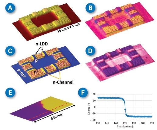 sMIM images of a SRAM samples. (A) Topography channel, 15 µm x 7.5 µm, and ~150 nm tall features; (B) sMIM-C channel as a skin covers on topography; (C) sMIM dC/dV phase channel on topography; (D) sMIM dC/dV amplitude channel on topography; (E) a topographically featureless (roughness < 0.1nm) region with two clearly different doping regions; and (F) cross-sectional analysis of the phase transition as indicated by the red line on the image in (E).