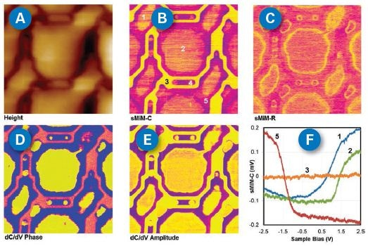 sMIM images of a front-side illuminated global-shutter CMOS image sensor from Chipworks.14 The sample features 3µm pitch pixels. (A) Topography; (B) sMIM-C; (C) sMIM-R; (D) dC/dV phase, solid yellow, 90° and solid blue, -90°; (E) dC/dV amplitude; and (F) site-specific capacitance-voltage curves at locations labelled in (B). The numbering in (B) features: (1) n-well storage diffusion; (2) n-well photocathode diffusion; (3) shallow trench isolation; (4) contact; and (5) p-type substrate surrounding cathode. The sMIM-C channel illustrates success in differentiating materials with a large dynamic range: metallic, semiconducting, and insulating. Scan size is 5µm x 5µm. For color code from (B) to (E), the yellower indicates the lower value. (B) and (C) have the sample scale bar in color contrast (-30mV to 30mV). These images were captured with a Dimension Edge AFM at Chipworks.