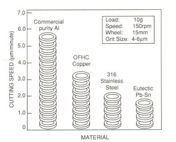 Dimpling rates for some common ductile materials using CBN paste.
