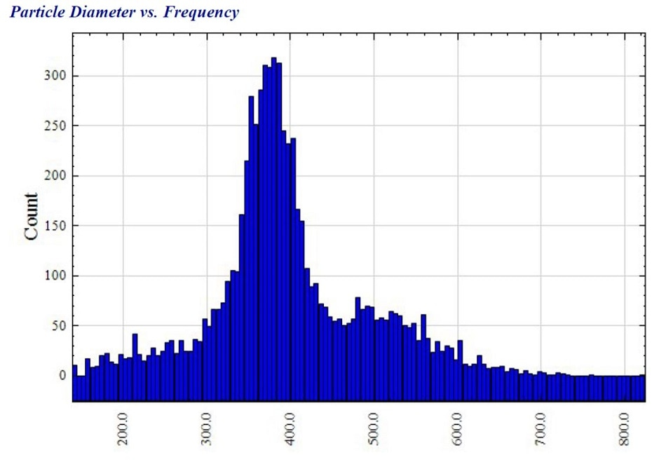 Histogram of the 6696 particle diameters created using NanoMet. The large number of measurements revealed a mean diameter of 398.4 nm, as well as a bimodal diameter distribution.