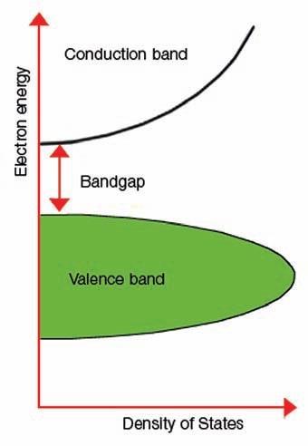 Explanation of band gap.