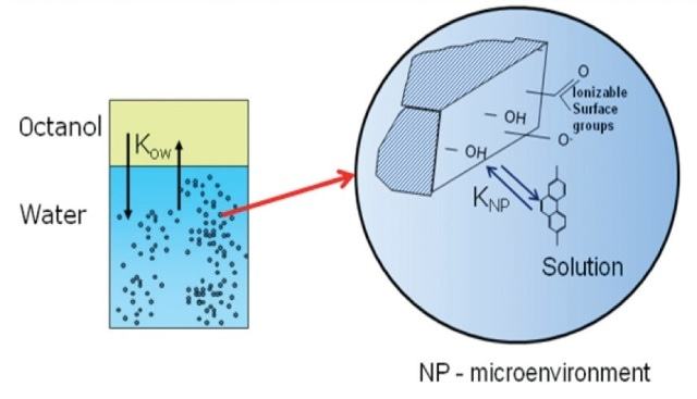 The influence of suspended nanoparticles on octanol-water partitioning of hydrophobic organic pollutants.