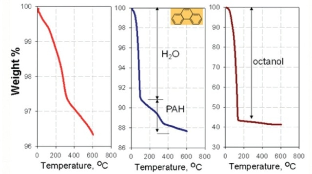 Thermal Analysis of nano-TiTO2, a) conOrganic pollutants adsorbed on nanoparticles: O-W Partitioning.