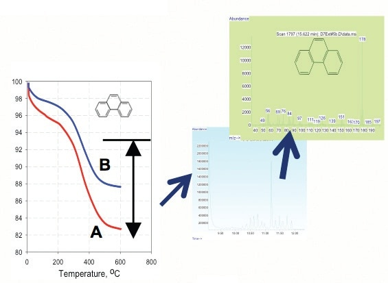 TGA of phenatherene adsorption on nano-TiTO2 at pH of 10 (curve A) and 6.6 (curve B).