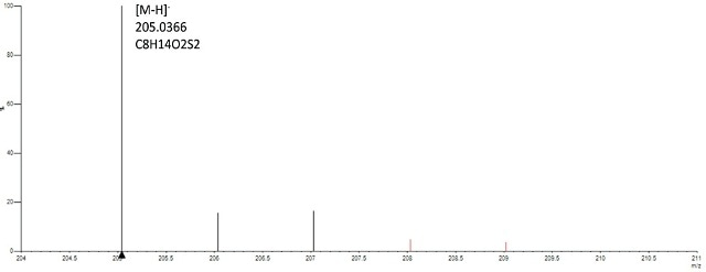 Spectrum of gold-lipoic acid nanoparticles analyzed in negative mode confirms presence of lipoic acid based on accurate mass (<2ppm) of the monoisptopic mass and isotope profile (<6%of theoritical).
