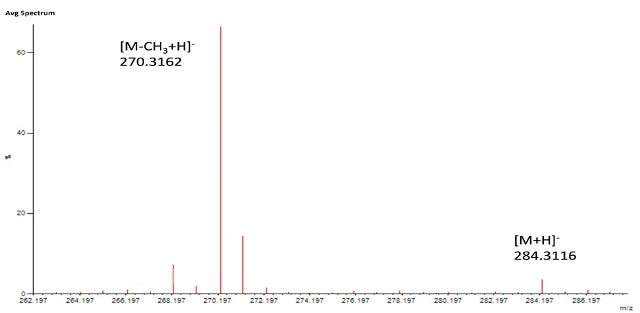 Spectrum of gold-CTAB acid nanoparticles analyzed in positve mode shows the [M+H]+ ion corresponding to CTAB moiety and the ion showing loss of a methyl group from CTAB [M+H-CH3] +.