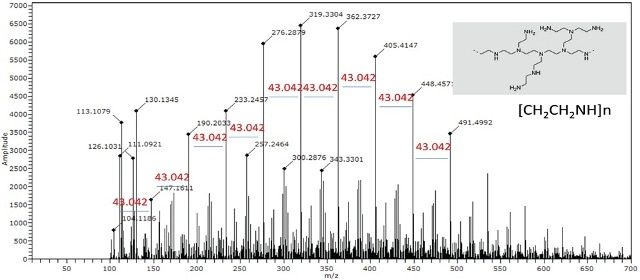 Spectrum of standard BPEI polymer solution shows repeating unit of 43.042 units corresponding to the elemental composition of [CH2CH2NH]n.