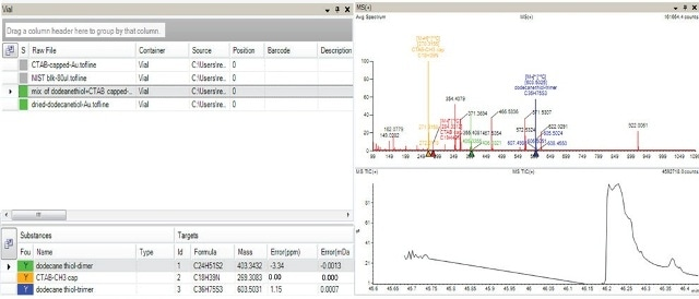 AxION Solo software shows presence of dodecanethiol (dimer and trimers) indicated in green color in the sample containing mixture of Au capped with dodecanethiol and Au capped with CTAB and also in the sample containing Au capped with dodecanethiol (top left hand corner of panel). The absence of the target in the negative controls (Au particles and Au capped with CTAB) is indicated in grey. The bottom left hand corner of the panel indicates all the target analytes along with the mass accuracy information for the selected sample which contained the mixture of capped ligands. The spectra for this mixed sample is shown in the top right hand corner.