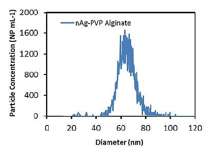 Measured Ag particle size distribution in 6ppm alginate solution.