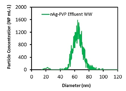 Measured Ag particle size distribution in effluent wastewater diluted 1000 times.